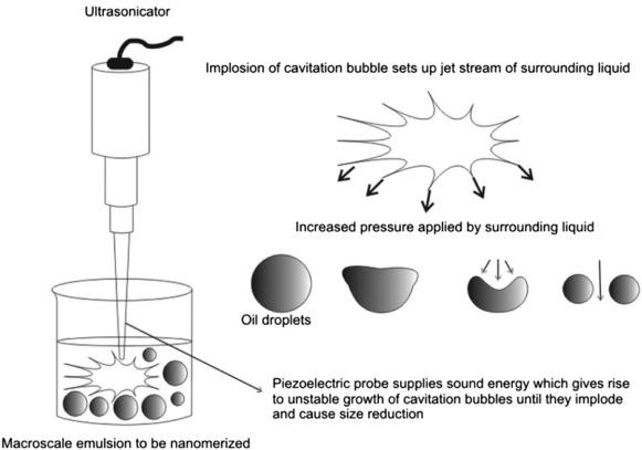 Figura 2: Diagrama demonstrando cavitação de bolhas.<br/>FONTE: Ultrasonication - an overview | ScienceDirect Topics