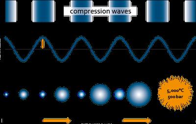 Figura 3: Diagrama demonstrado ultrasonicação.<br/>FONTE: Sonication of Biosolids — SONOTRONIC