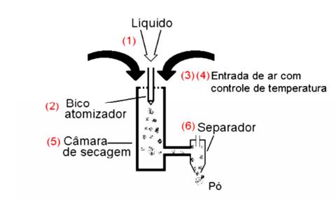 Figura 1: Diagrama esquemático de um equipamento spray dryer.<br/>FONTE: LABMAQ, (2003).