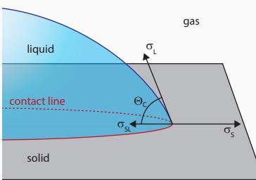 Figura 3: Ângulo de contato entre líquido-sólido-gás.<br/>FONTE: dataphysics-instruments, (2020).