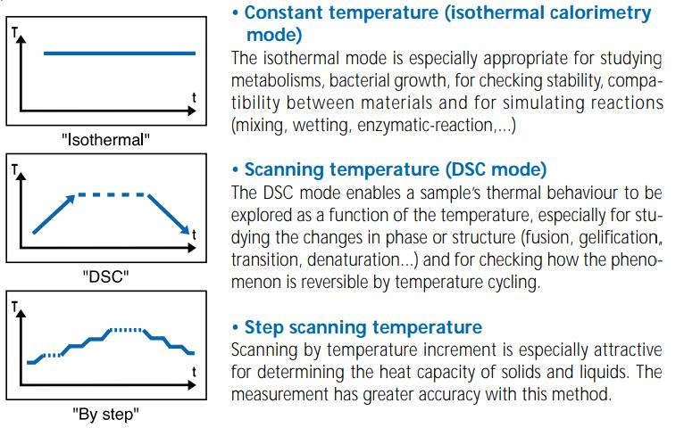 Figura 1: Modos de temperaturas possíveis para a utilização do DSC.<br/>FONTE: Micro DSC, (2020).