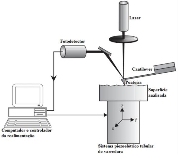 Figura 3: Funcionamento interno do equipamento.<br/>FONTE: Cascudo et al (2018)