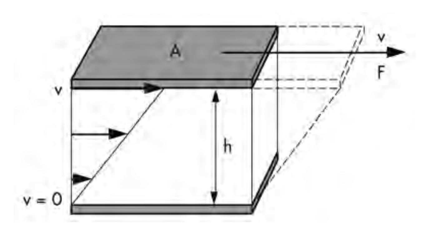Figura 1: Modelo de placas paralelas.<br/>FONTE: Mezger, (2014).