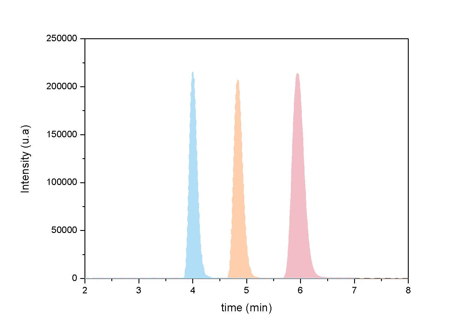Figura 4:  Separação cromatografia de diferentes analítos.<br/>FONTE: BIOPOL, (2020).