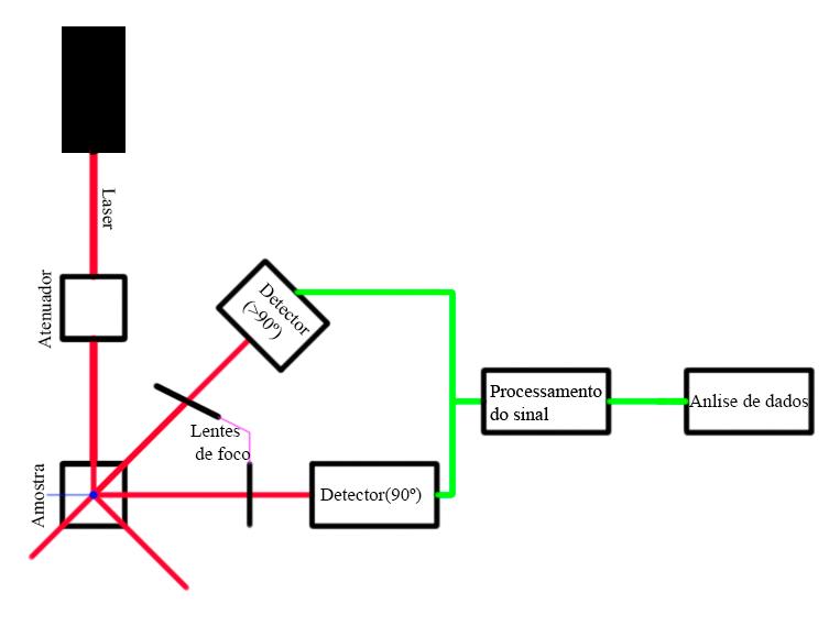 Figura 3: Esquema de funcionamento de um equipamento de espalhamento de luz dinâmico.</br>FONTE: Adaptado de Bhattacharjee (2016).