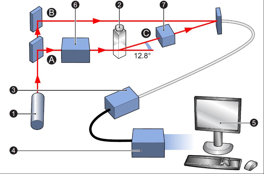 LEGENDA: 1 – Laser, 2 – Célula, 3 – Detector, 4 – Processador de sinal digital, 5 – Computador, 6 – Atenuador, 7 – Compensador óptico, A- Incidente, B – Trave de referência, C – Feixe de espalhamento FIGURA 5 – Esquema de funcionamento para análises de potencial zeta do equipamento Zetasizer Nano Series ZS FONTE: Zetasizer Nano User Manual (2013).