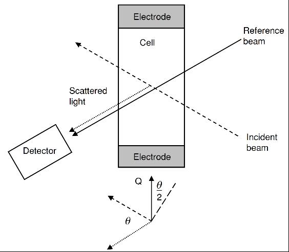 FIGURA 2 – Esquema das principais características do aparato para laser Doppler eletroforético. FONTE: Cosgrove (2010)